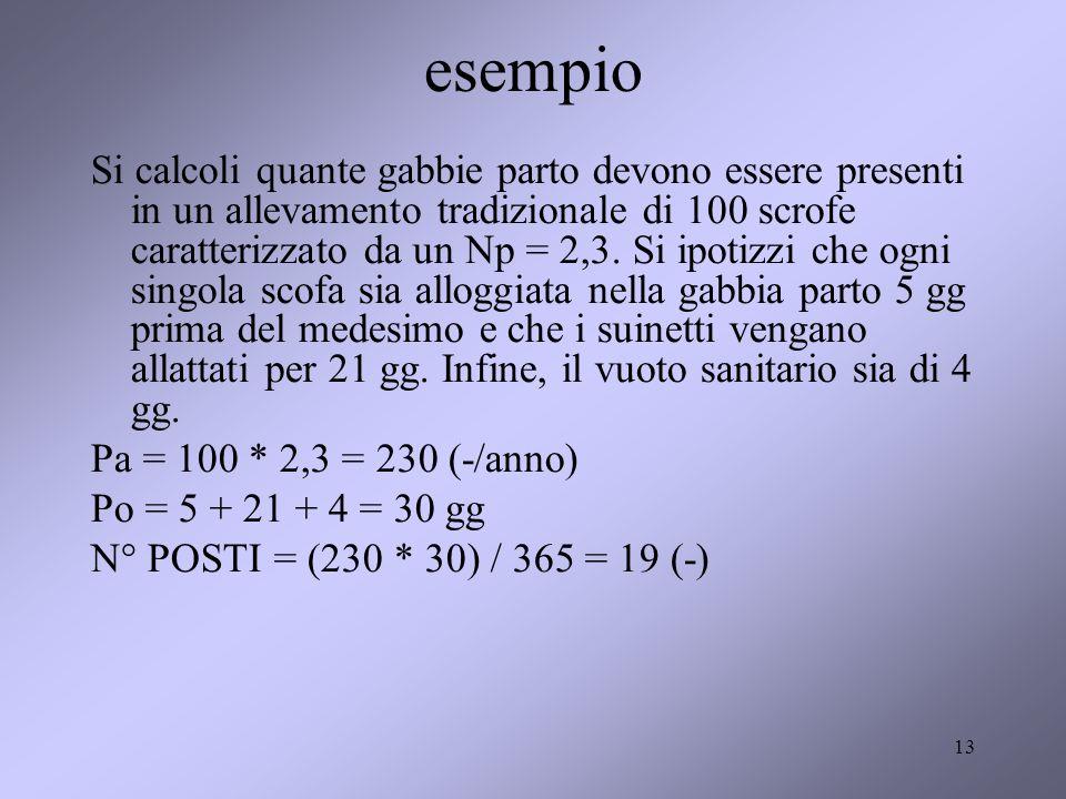 13 esempio Si calcoli quante gabbie parto devono essere presenti in un allevamento tradizionale di 100 scrofe caratterizzato da un Np = 2,3.
