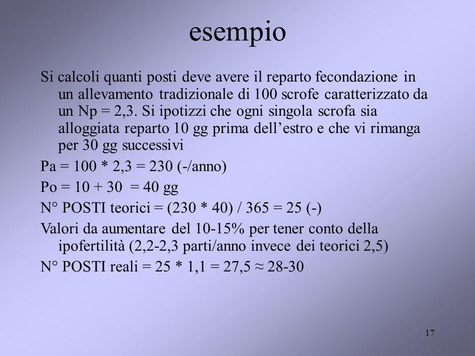 17 esempio Si calcoli quanti posti deve avere il reparto fecondazione in un allevamento tradizionale di 100 scrofe caratterizzato da un Np = 2,3.