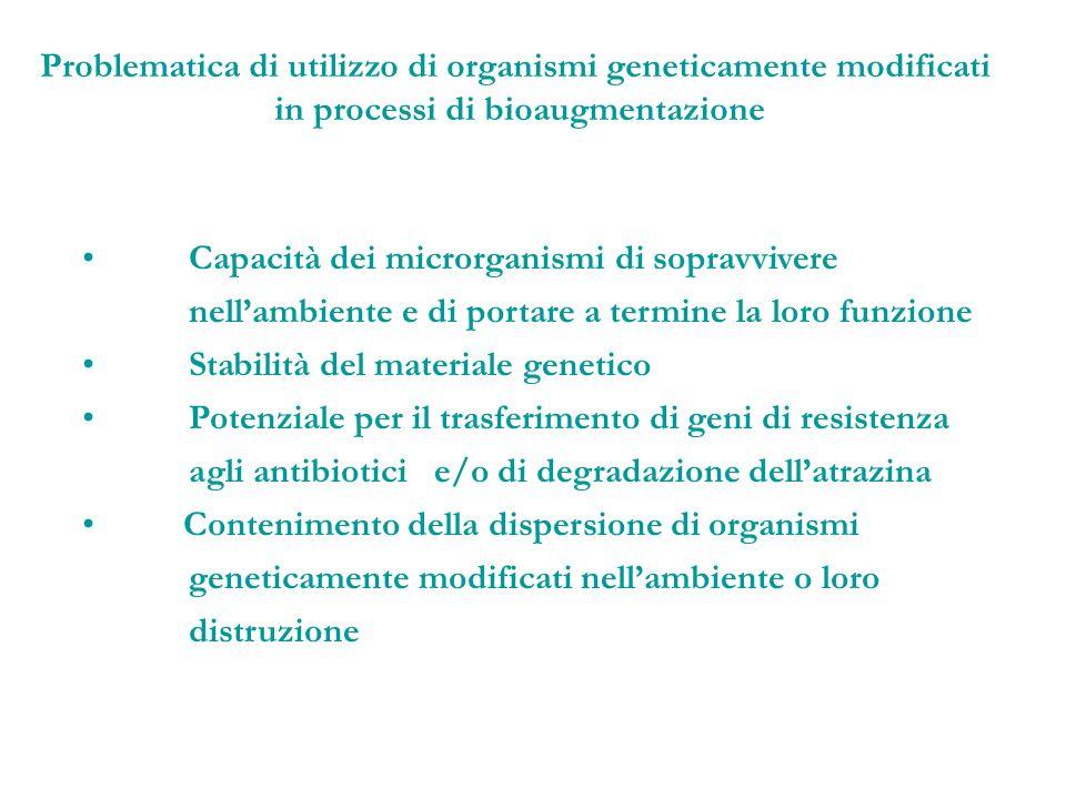 Capacità dei microrganismi di sopravvivere nellambiente e di portare a termine la loro funzione Stabilità del materiale genetico Potenziale per il tra