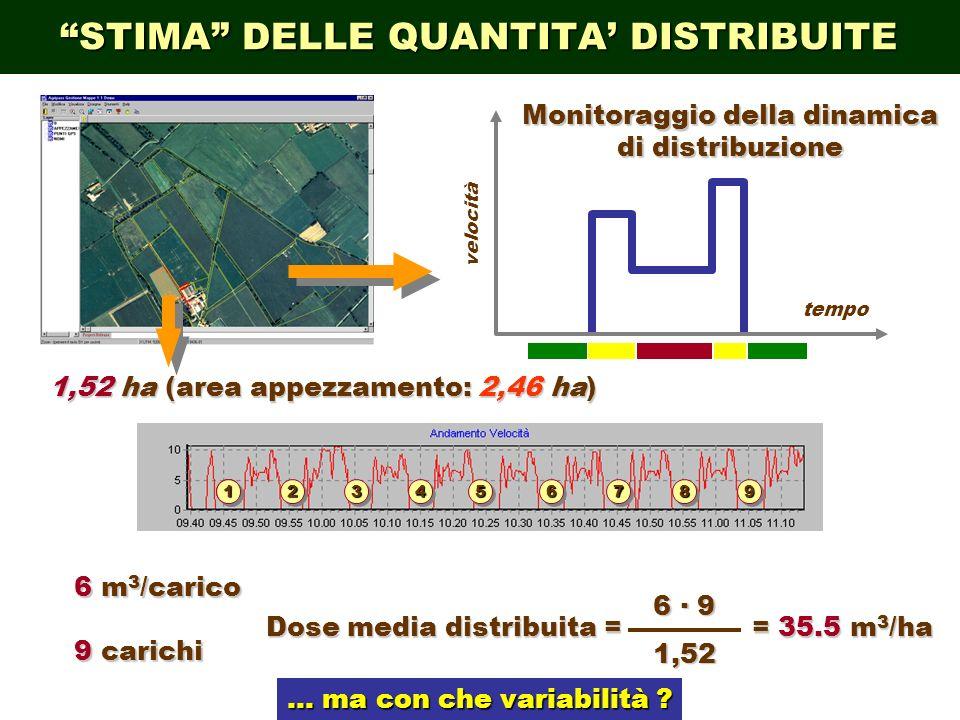 STIMA DELLE QUANTITA DISTRIBUITE 1111 223344661155887799 tempo velocità Monitoraggio della dinamica di distribuzione 6 m 3 /carico 9 carichi 1,52 ha (area appezzamento: 2,46 ha) Dose media distribuita = 6 · 9 1,52 = 35.5 m 3 /ha … ma con che variabilità