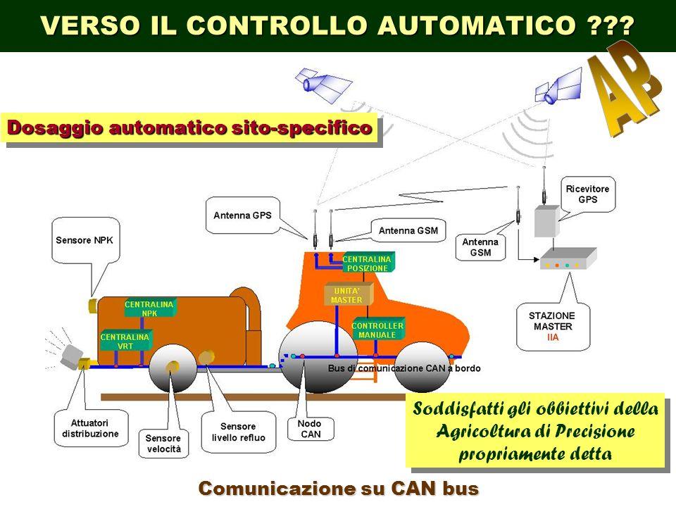 VERSO IL CONTROLLO AUTOMATICO ??.