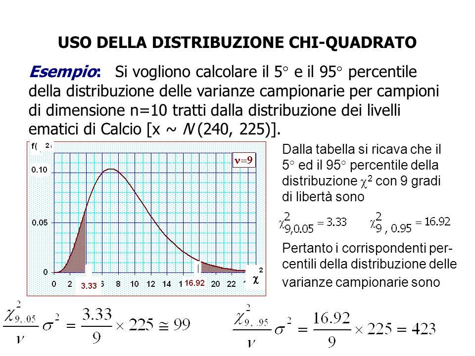 USO DELLA DISTRIBUZIONE CHI-QUADRATO Esempio: Si vogliono calcolare il 5° e il 95° percentile della distribuzione delle varianze campionarie per campi