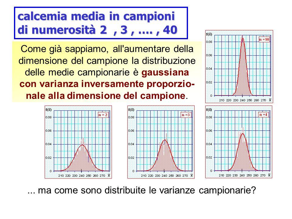 Come già sappiamo, all'aumentare della dimensione del campione la distribuzione delle medie campionarie è gaussiana con varianza inversamente proporzi