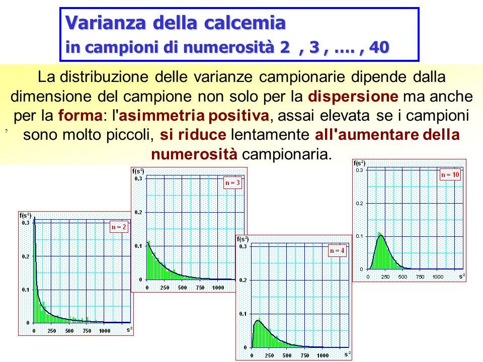 La distribuzione delle varianze campionarie dipende dalla dimensione del campione non solo per la dispersione ma anche per la forma: l'asimmetria posi