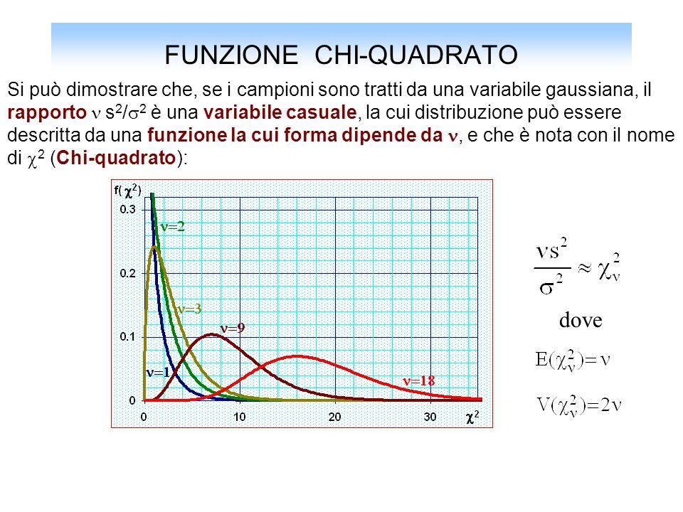 FUNZIONE CHI-QUADRATO Si può dimostrare che, se i campioni sono tratti da una variabile gaussiana, il rapporto s 2 / 2 è una variabile casuale, la cui