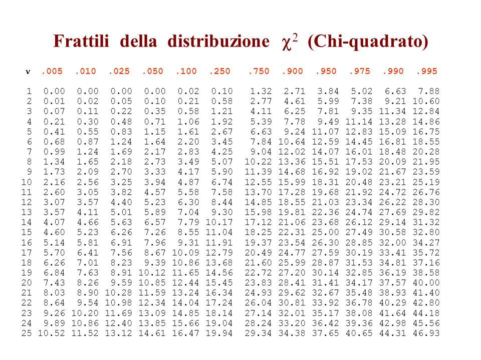 Frattili della distribuzione 2 (Chi-quadrato).005.010.025.050.100.250.750.900.950.975.990.995 1 0.00 0.00 0.00 0.00 0.02 0.10 1.32 2.71 3.84 5.02 6.63