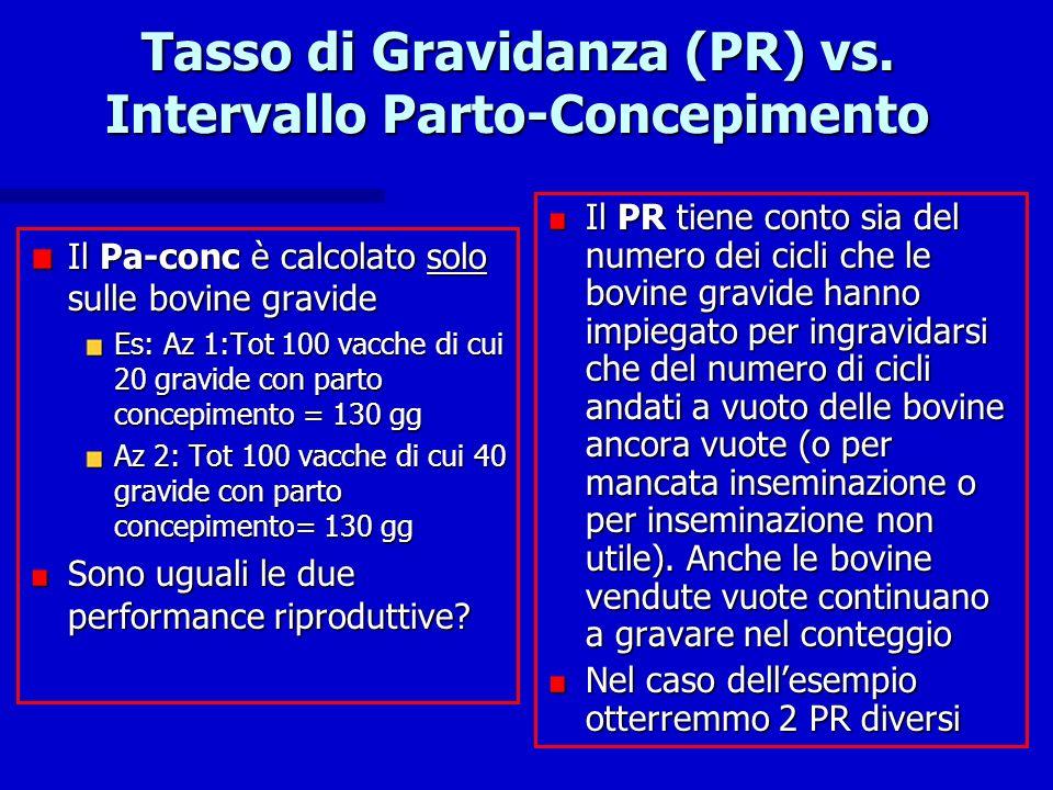 Tasso di Gravidanza (PR) vs. Intervallo Parto-Concepimento Il Pa-conc è calcolato solo sulle bovine gravide Es: Az 1:Tot 100 vacche di cui 20 gravide