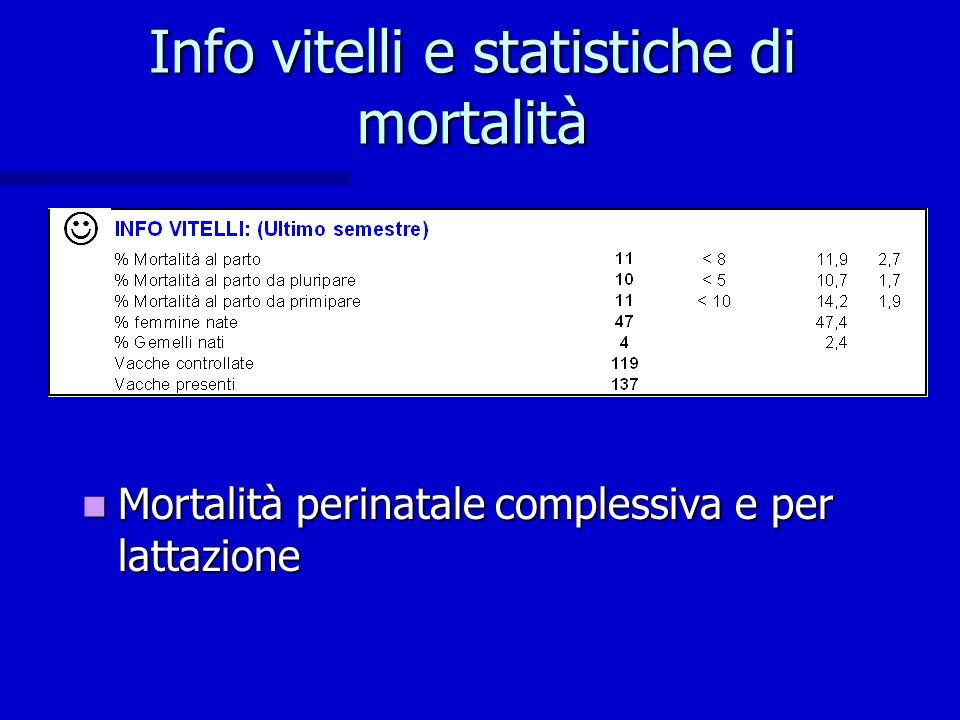 Info vitelli e statistiche di mortalità Mortalità perinatale complessiva e per lattazione Mortalità perinatale complessiva e per lattazione