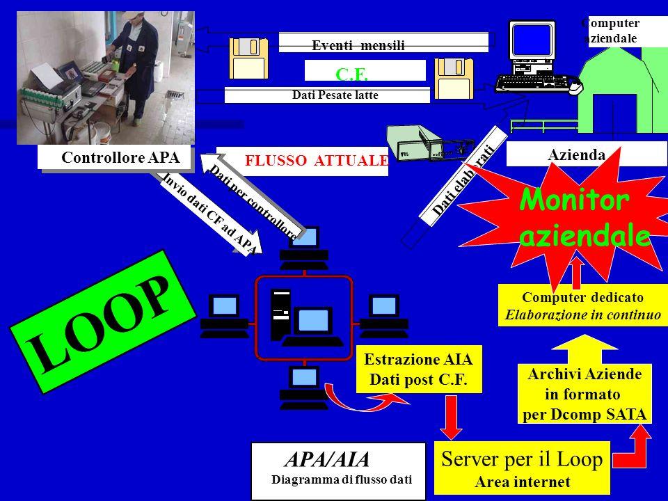 Invio dati CF ad APA Computer aziendale Archivi Aziende in formato per Dcomp SATA Server per il Loop Area internet Estrazione AIA Dati post C.F. Compu