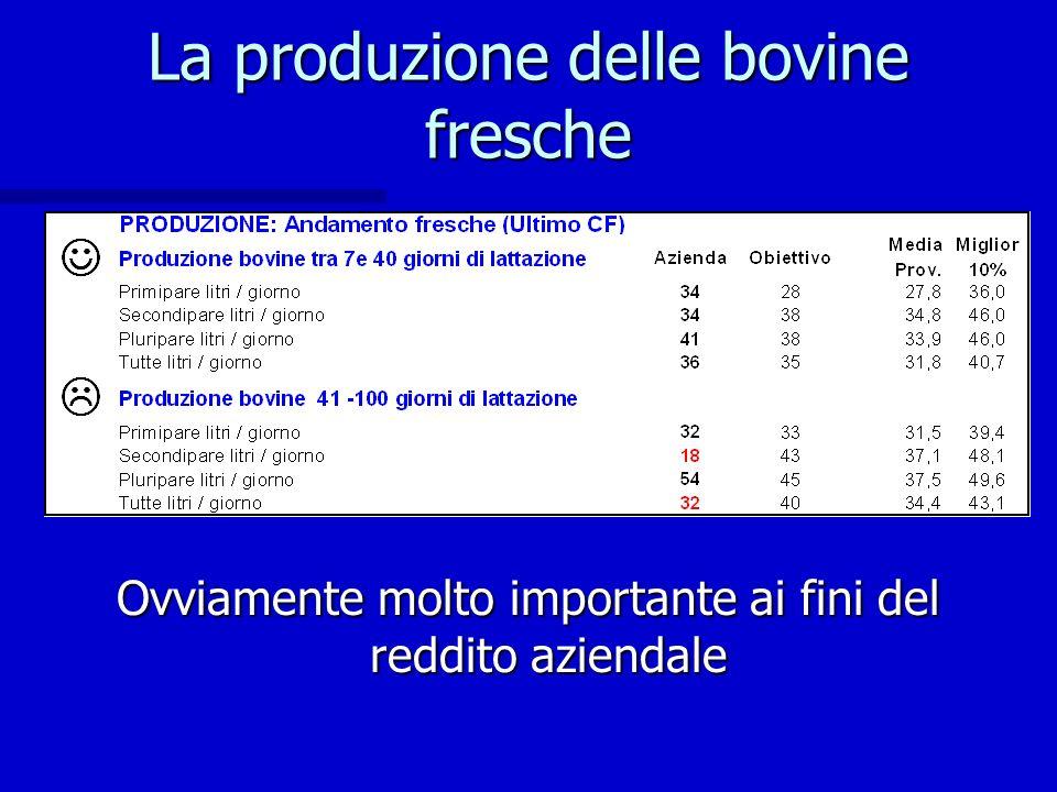 La riproduzione Il parametro principale che misura lefficienza riproduttiva è il tasso di gravidanza (PR).