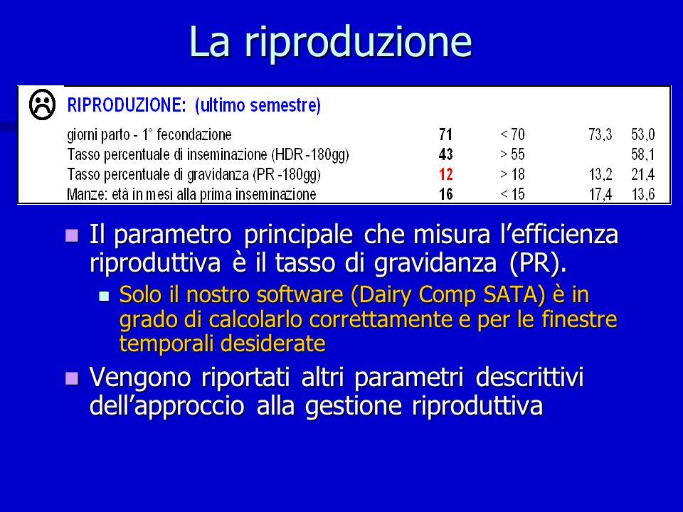 La riproduzione Il parametro principale che misura lefficienza riproduttiva è il tasso di gravidanza (PR). Il parametro principale che misura lefficie