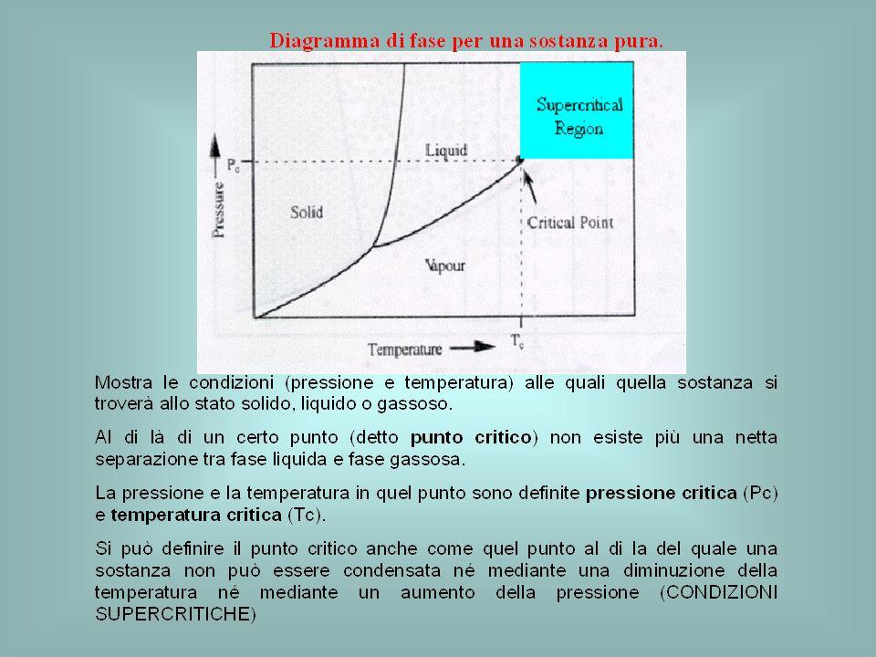 Un fluido supercritico ha caratteristiche intermedie fra quelle dei liquidi, cui si avvicina per densità, e quelle dei gas, dei quali conserva la indipendenza di ogni molecola da quelle simili che la circondano.