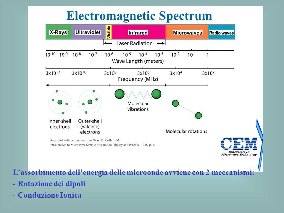 Lassorbimento dellenergia delle microonde avviene con 2 meccanismi: - Rotazione dei dipoli - Conduzione Ionica