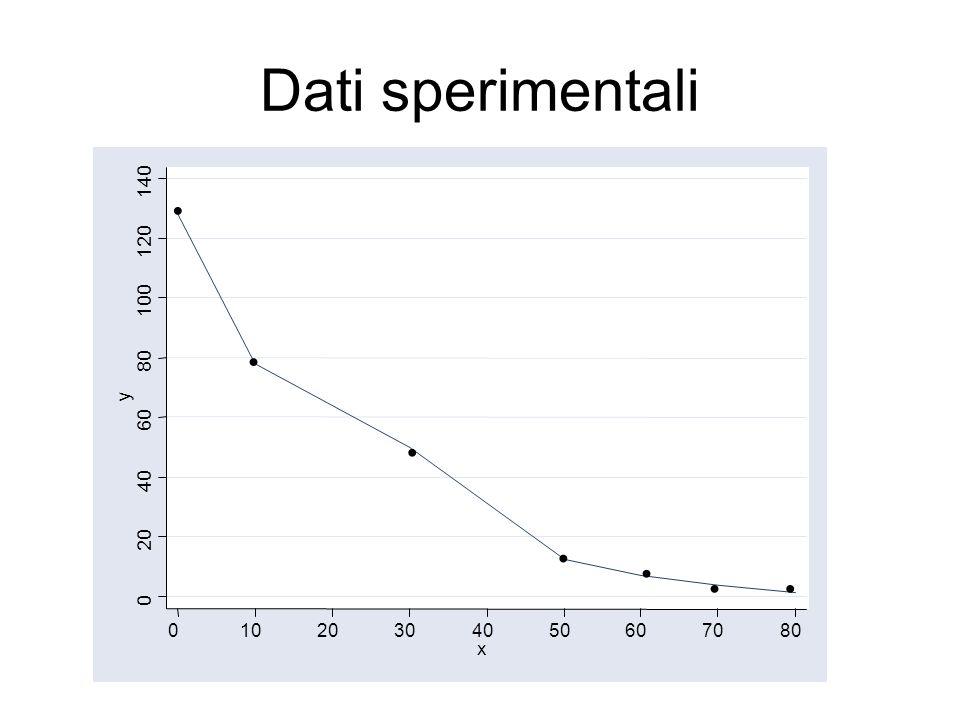 Dati sperimentali 0 20 40 60 80 100 120 140 y 01020304050607080 x