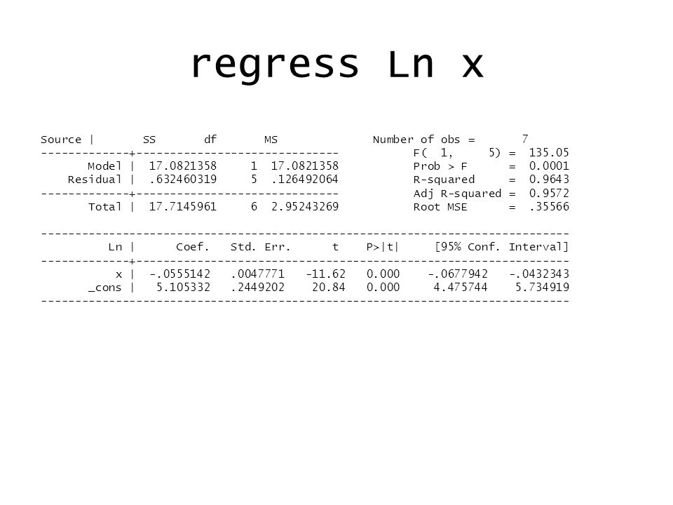 regress Log10 x Source | SS df MS Number of obs = 7 -------------+------------------------------ F( 1, 5) = 135.05 Model | 3.22189037 1 3.22189037 Prob > F = 0.0001 Residual |.119289403 5.023857881 R-squared = 0.9643 -------------+------------------------------ Adj R-squared = 0.9572 Total | 3.34117977 6.556863295 Root MSE =.15446 ------------------------------------------------------------------------------ Log10 | Coef.