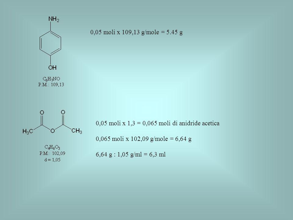 0,05 moli x 109,13 g/mole = 5.45 g 0,05 moli x 1,3 = 0,065 moli di anidride acetica 0,065 moli x 102,09 g/mole = 6,64 g 6,64 g : 1,05 g/ml = 6,3 ml