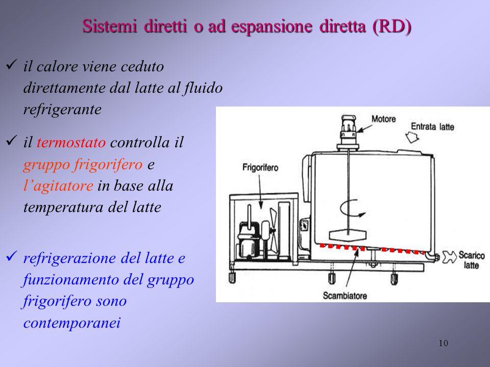 10 Sistemi diretti o ad espansione diretta (RD) il calore viene ceduto direttamente dal latte al fluido refrigerante il termostato controlla il gruppo