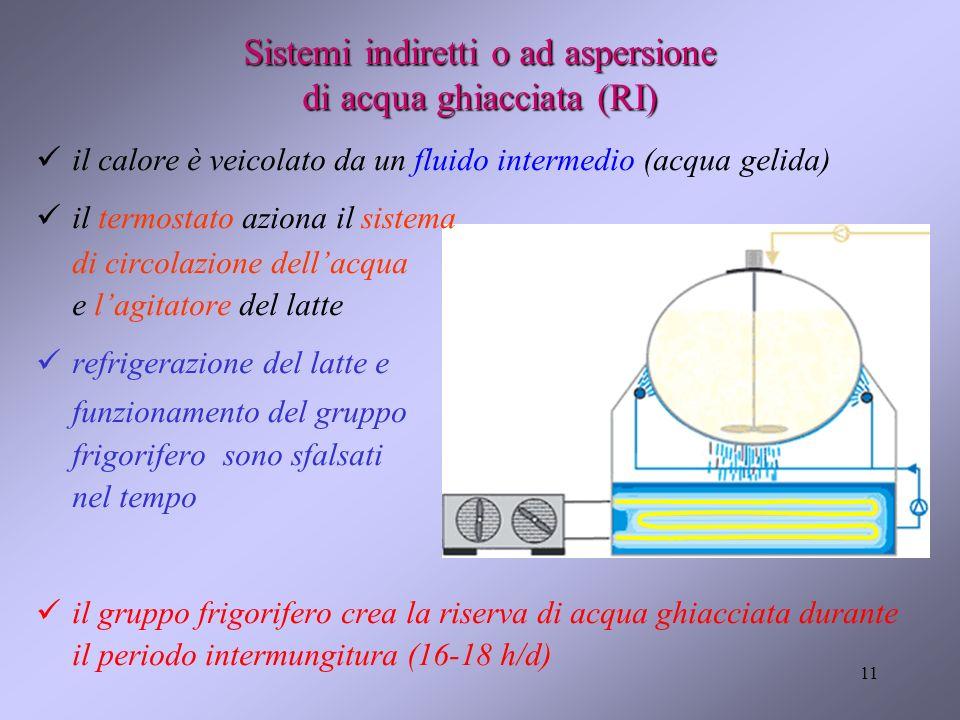 11 Sistemi indiretti o ad aspersione di acqua ghiacciata (RI) il calore è veicolato da un fluido intermedio (acqua gelida) il termostato aziona il sis