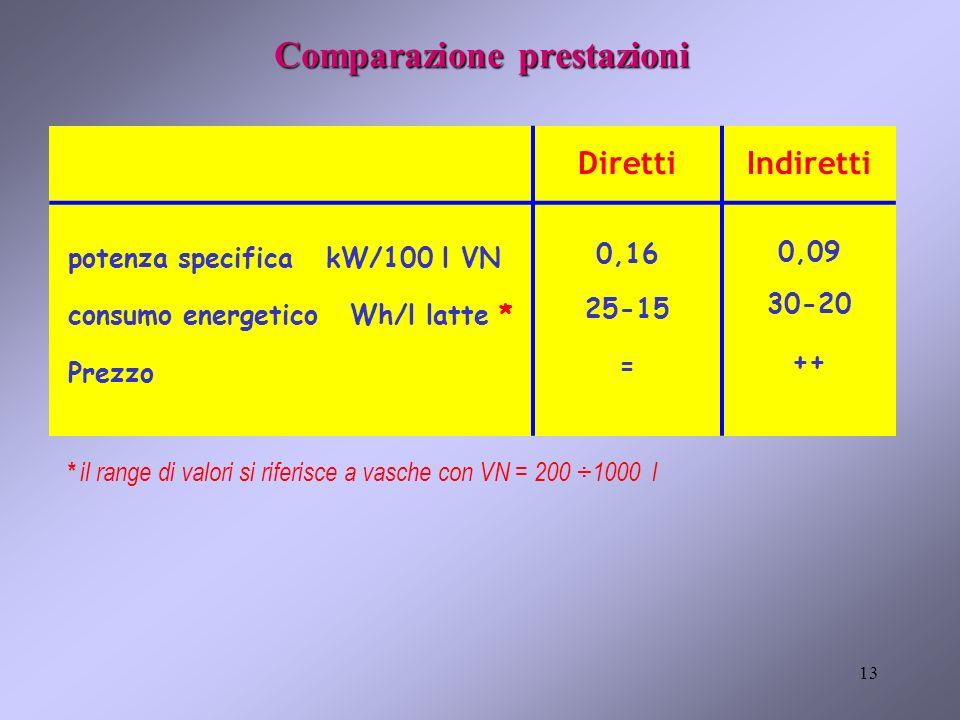13 DirettiIndiretti potenza specifica kW/100 l VN consumo energetico Wh/l latte * Prezzo 0,16 25-15 = 0,09 30-20 ++ * il range di valori si riferisce