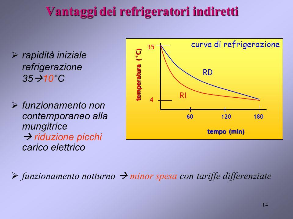 14 Vantaggi dei refrigeratori indiretti funzionamento notturno minor spesa con tariffe differenziate 35 4 18060120 tempo (min) temperatura (°C) RD RI