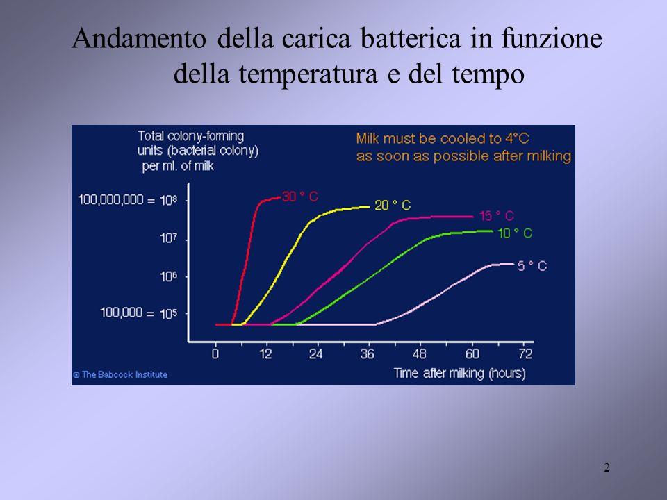 2 Andamento della carica batterica in funzione della temperatura e del tempo