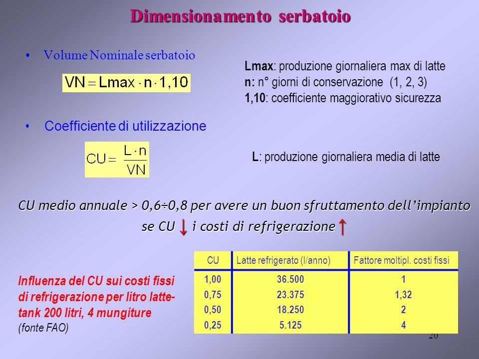 20 Dimensionamento serbatoio Volume Nominale serbatoio Lmax : produzione giornaliera max di latte n: n° giorni di conservazione (1, 2, 3) 1,10 : coeff