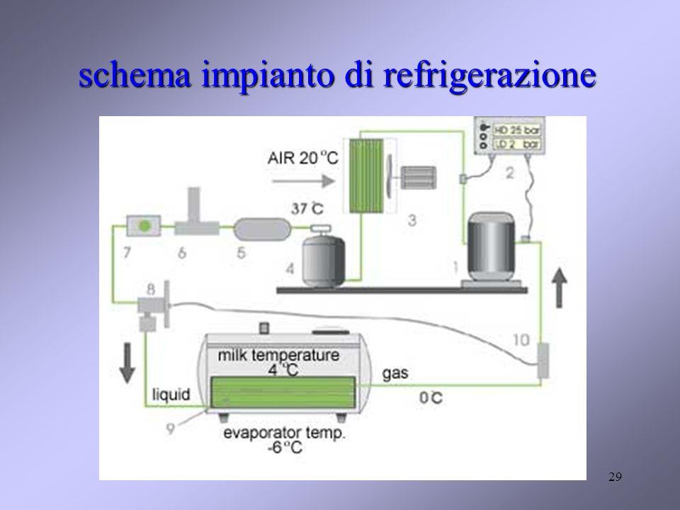 29 schema impianto di refrigerazione