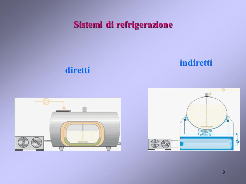 9 Sistemi di refrigerazione diretti indiretti