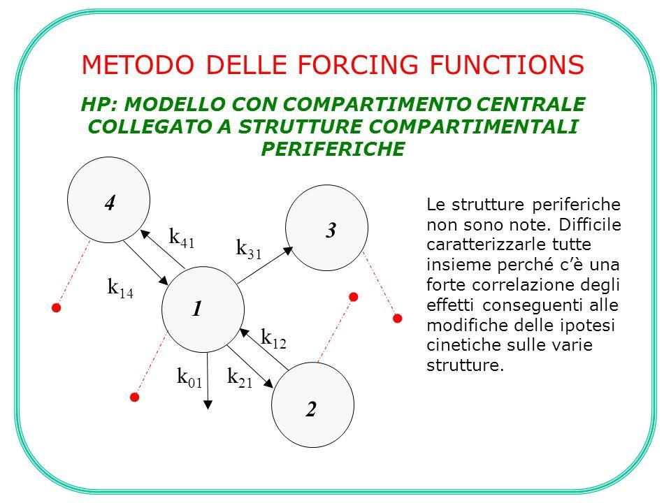 METODO DELLE FORCING FUNCTIONS HP: MODELLO CON COMPARTIMENTO CENTRALE COLLEGATO A STRUTTURE COMPARTIMENTALI PERIFERICHE k 21 k 01 k 12 k 14 k 31 k 41