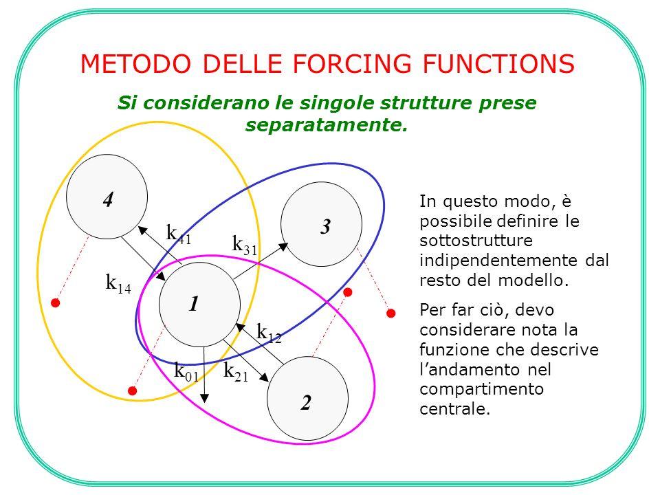 METODO DELLE FORCING FUNCTIONS Si considerano le singole strutture prese separatamente. In questo modo, è possibile definire le sottostrutture indipen