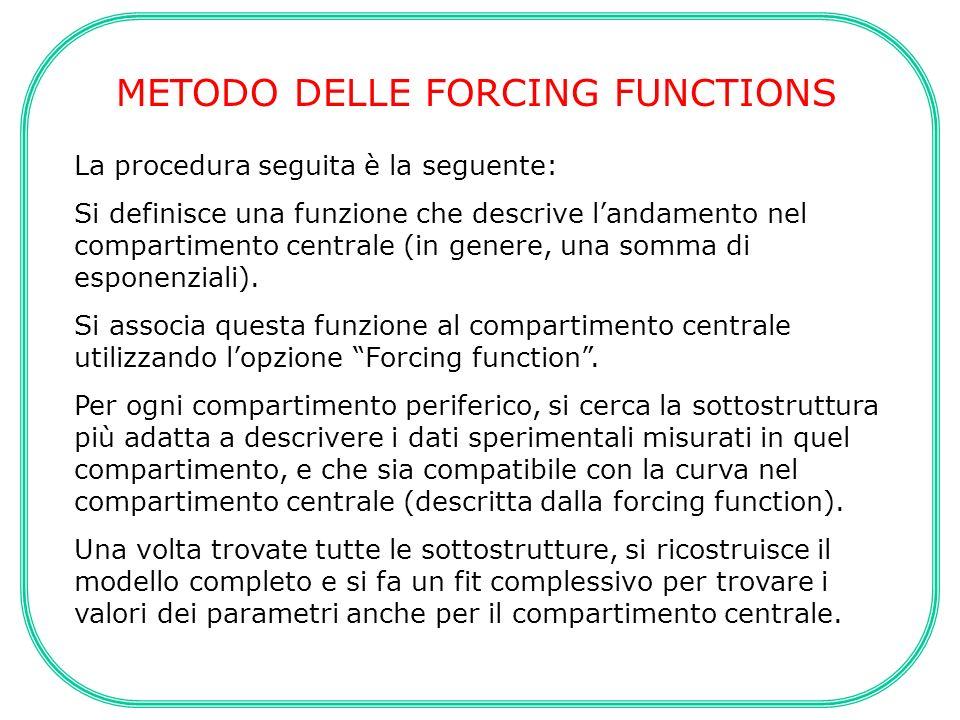 METODO DELLE FORCING FUNCTIONS La procedura seguita è la seguente: Si definisce una funzione che descrive landamento nel compartimento centrale (in ge