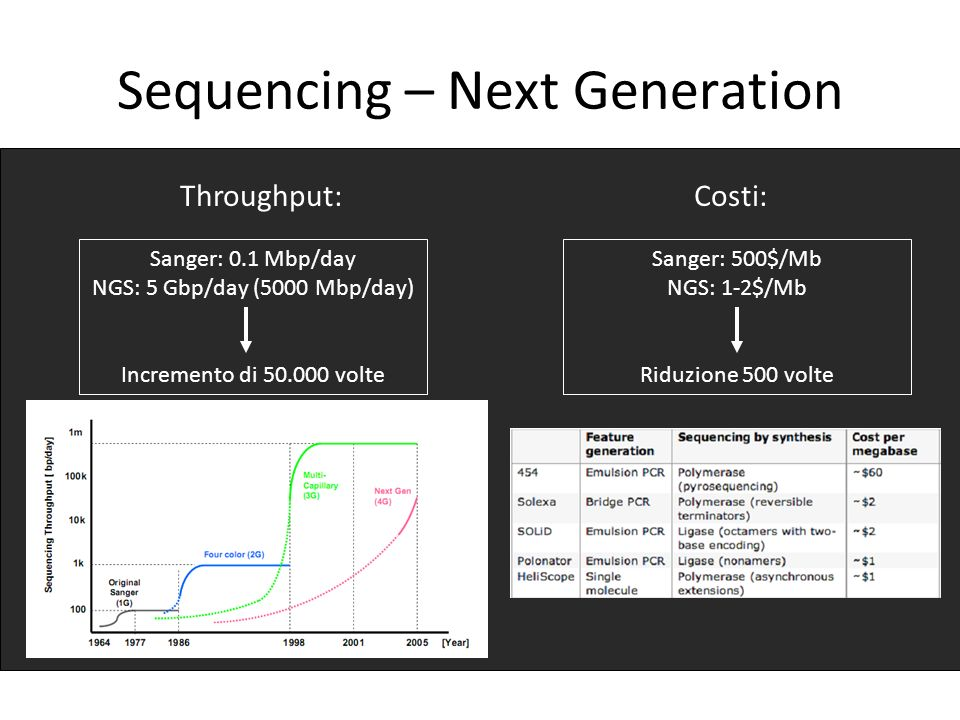 Sequencing – Next Generation Sanger: 0.1 Mbp/day NGS: 5 Gbp/day (5000 Mbp/day) Incremento di 50.000 volte Throughput:Costi: Sanger: 500$/Mb NGS: 1-2$/Mb Riduzione 500 volte