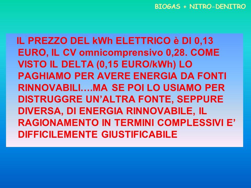 BIOGAS + NITRO-DENITRO IL PREZZO DEL kWh ELETTRICO è DI 0,13 EURO, IL CV omnicomprensivo 0,28. COME VISTO IL DELTA (0,15 EURO/kWh) LO PAGHIAMO PER AVE
