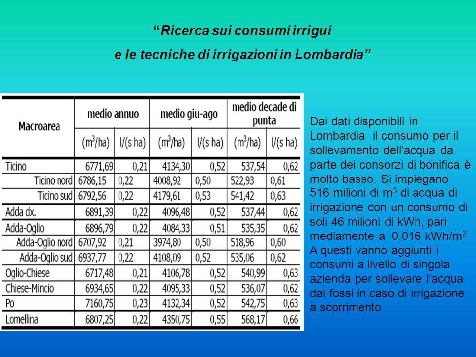 Ricerca sui consumi irrigui e le tecniche di irrigazioni in Lombardia Dai dati disponibili in Lombardia il consumo per il sollevamento dellacqua da pa