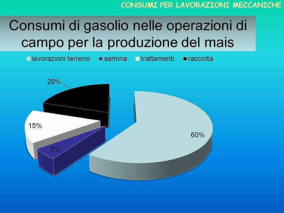 Consumi di gasolio nelle operazioni di campo per la produzione del mais CONSUMI PER LAVORAZIONI MECCANICHE