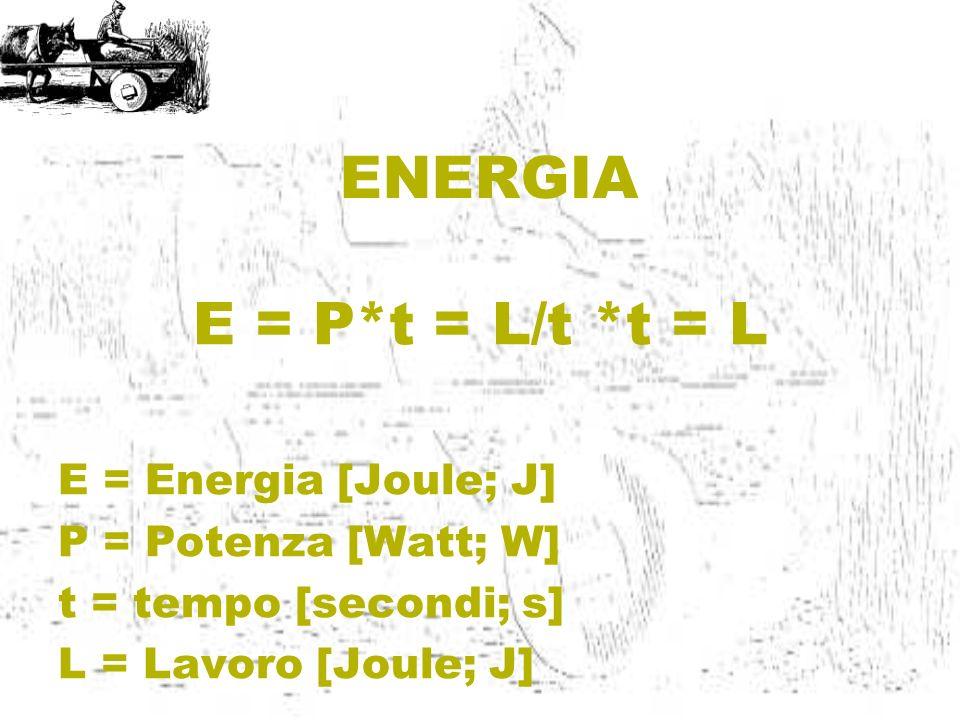 ENERGIA E = P*t = L/t *t = L E = Energia [Joule; J] P = Potenza [Watt; W] t = tempo [secondi; s] L = Lavoro [Joule; J]