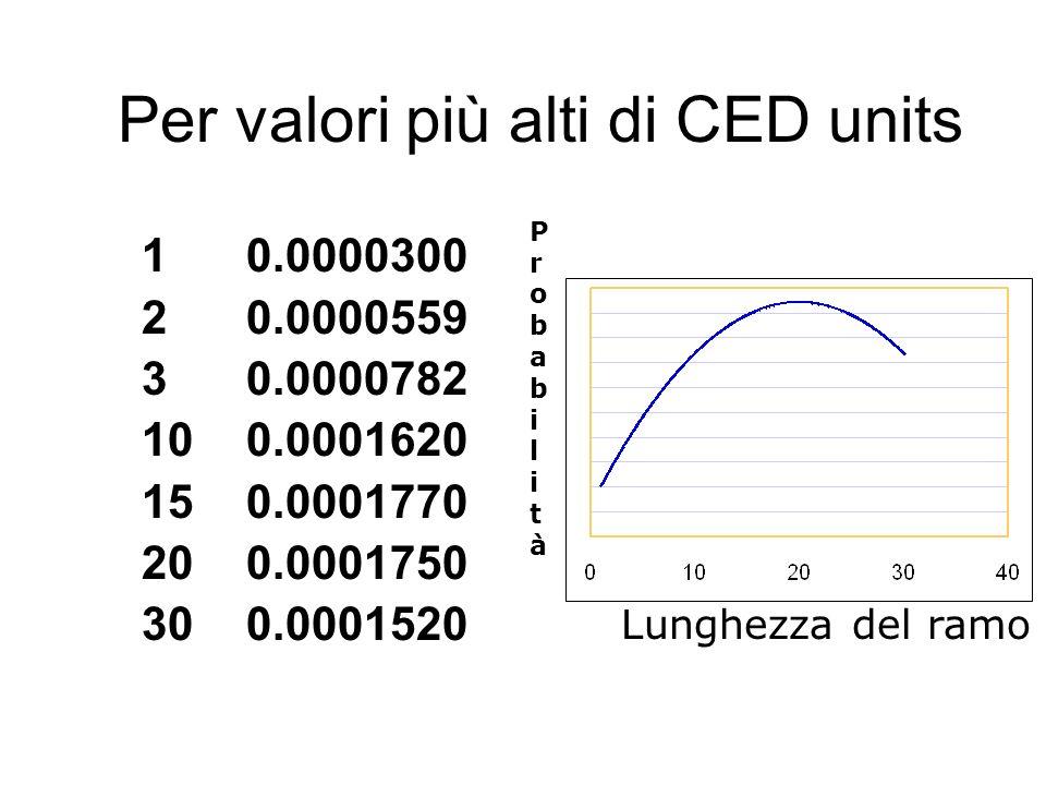 Per valori più alti di CED units 10.0000300 20.0000559 30.0000782 100.0001620 150.0001770 200.0001750 300.0001520 Lunghezza del ramo ProbabilitàProbab