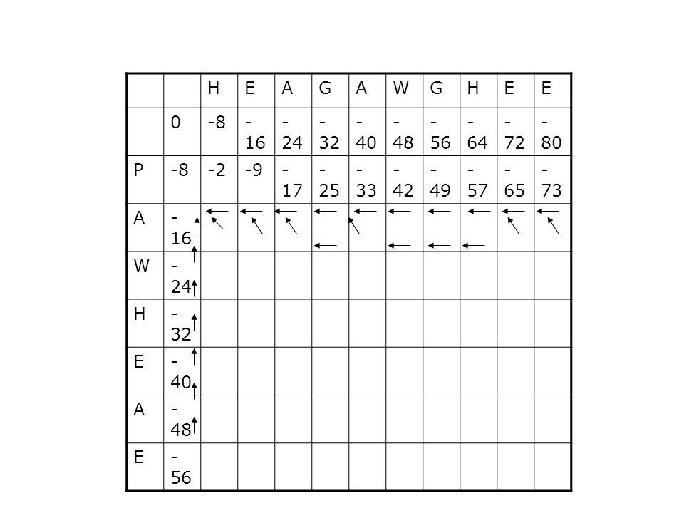 HEAGAWGHEE 0-8- 16 - 24 - 32 - 40 - 48 - 56 - 64 - 72 - 80 P-8-2-9- 17 - 25 - 33 - 42 - 49 - 57 - 65 - 73 A- 16 W- 24 H- 32 E- 40 A- 48 E- 56