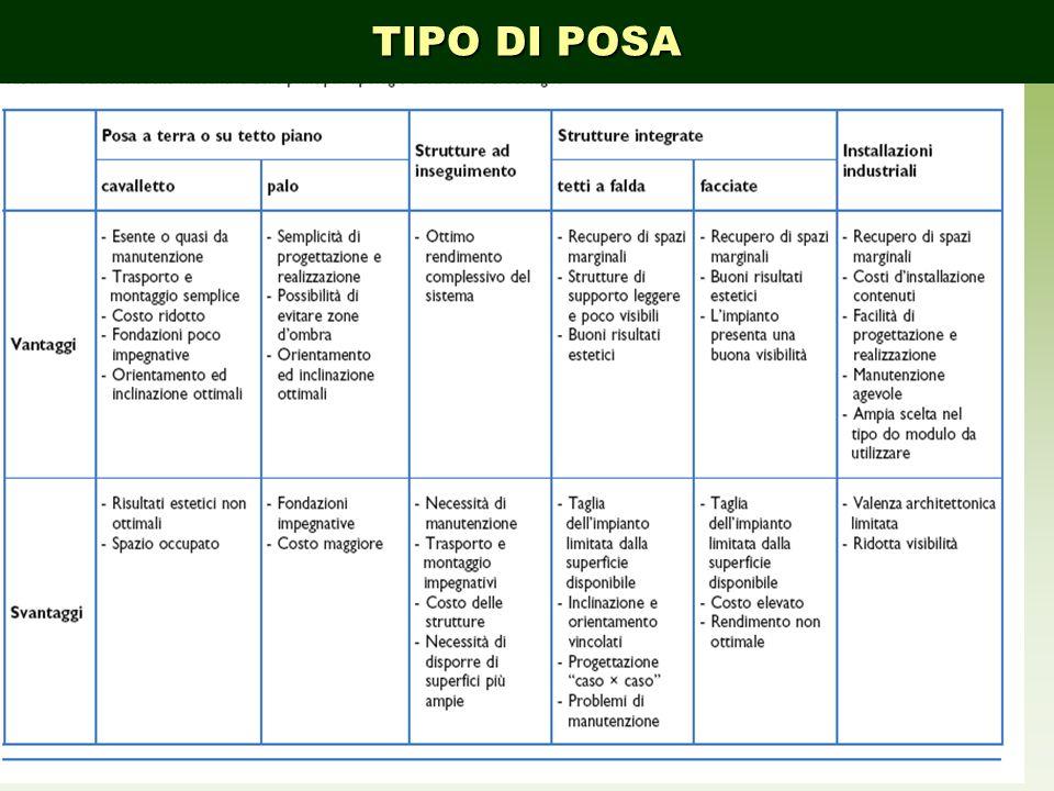 COMPONENTI DELLIMPIANTO TIPO DI POSA