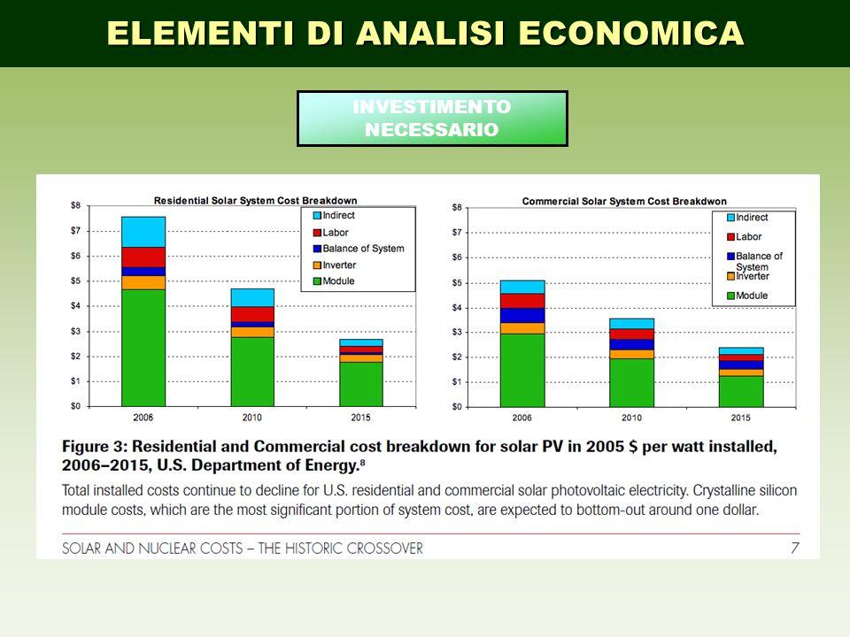 ELEMENTI DI ANALISI ECONOMICA INVESTIMENTO NECESSARIO