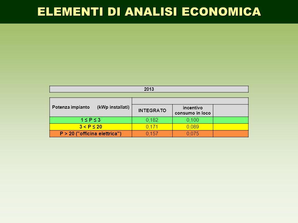2013 Potenza impianto (kWp installati) INTEGRATO incentivo consumo in loco 1 P 30,1820,100 3 < P 200,1710,089 P > 20 (