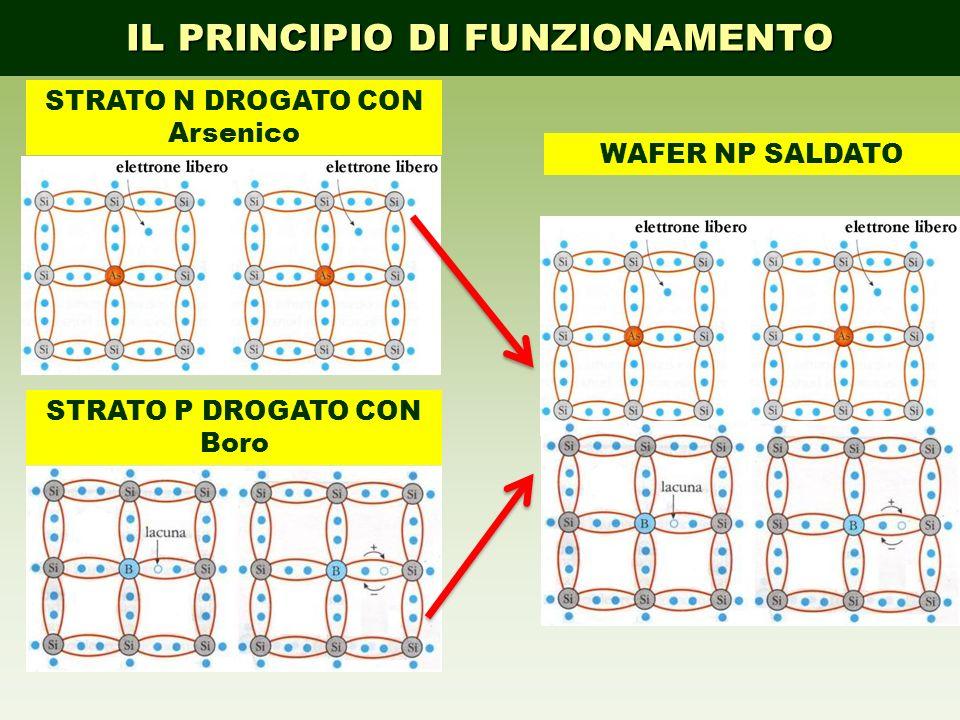 4 DISPOSITIVO DI COMMUTAZIONE ENERGETICA, CHE TRASFORMA DIRETTAMENTE L ENERGIA ELETTROMAGNETICA RAGGIANTE IN ENERGIA ELETTRICA V, I, R Diodo a wafer con due superifici di semiconduttori drogati di tipo N e P.