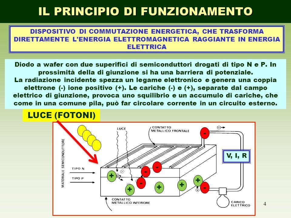 25 SISTEMI CONNESSI alla RETE FONTE INTEGRATIVA VANTAGGI ELIMINAZIONE DELLE PERDITE DI TRASPORTO RIDUZIONE DELLA DOMANDA COMPLESSIVA ALLA RETE DURANTE IL GIORNO (livellamento dei picchi) COSTO DI INSTALLAZIONE DEL FOTOVOLTAICO = COSTO EVITATO (elementi costruttivi) COMPONENTI MODULI FOTOVOLTAICI (CELLE) INVERTER di CONNESSIONE Installazione di un contatore Scomputo dellenergia riversata DOVE SI USA: IN CASA!