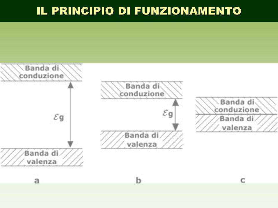 16 CONFRONTO TECNICO ECONOMICO TRA CELLE DI DIVERSA TECNOLOGIA COMPARAZIONE CELLE