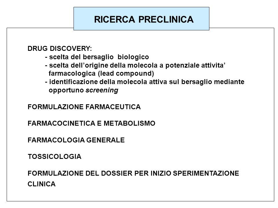 RICERCA PRECLINICA DRUG DISCOVERY: - scelta del bersaglio biologico - scelta dellorigine della molecola a potenziale attivita farmacologica (lead comp