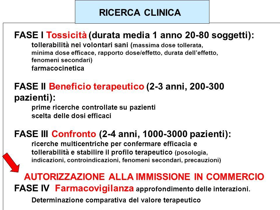 RICERCA CLINICA FASE I Tossicità (durata media 1 anno 20-80 soggetti): tollerabilità nei volontari sani ( massima dose tollerata, minima dose efficace