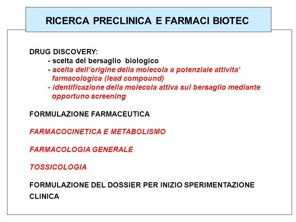 RICERCA PRECLINICA E FARMACI BIOTEC DRUG DISCOVERY: - scelta del bersaglio biologico - scelta dellorigine della molecola a potenziale attivita farmaco