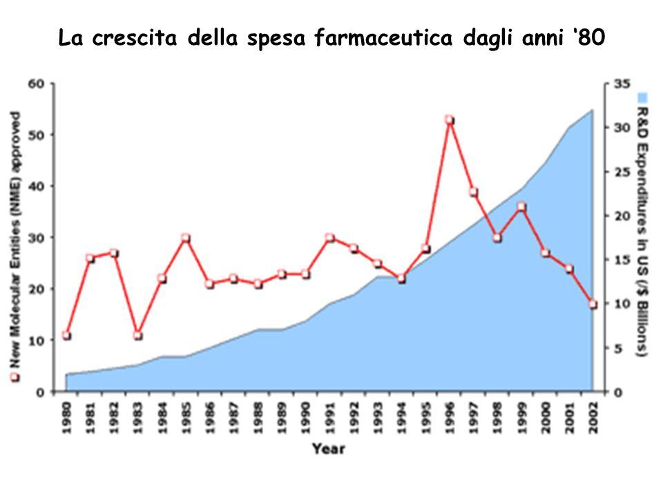La crescita della spesa farmaceutica dagli anni 80