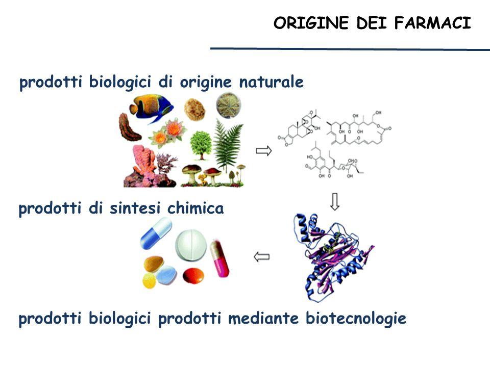 ORIGINE DEI FARMACI prodotti biologici di origine naturale prodotti di sintesi chimica prodotti biologici prodotti mediante biotecnologie