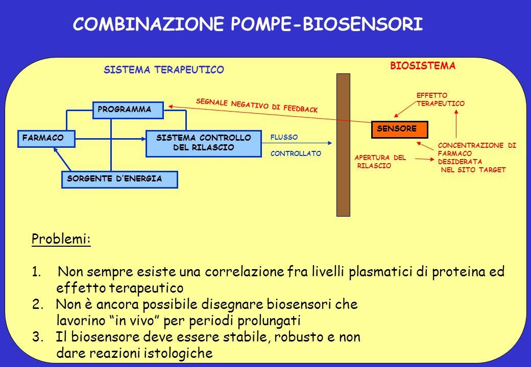 Problemi: 1. Non sempre esiste una correlazione fra livelli plasmatici di proteina ed effetto terapeutico 2. Non è ancora possibile disegnare biosenso